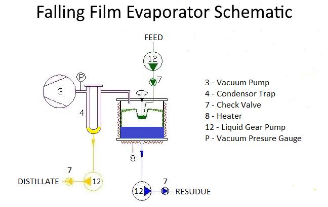 Falling Film Evaporator Schematic